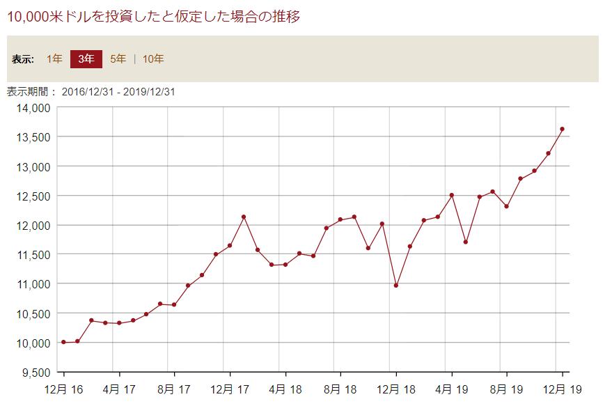 VYMの株価チャート