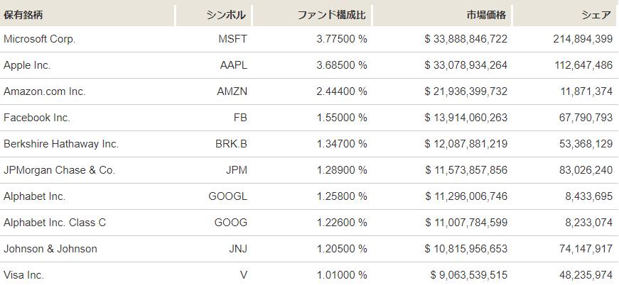 VTIの構成株式