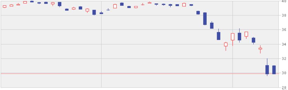 コロナショックで暴落中のSPYDのチャート