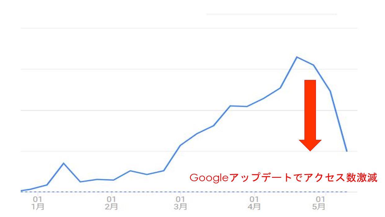 Googleアップデートで激減するブログのアクセス数