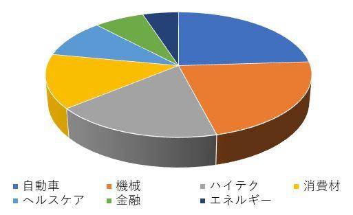 ポートフォリオのセクター分散のグラフ