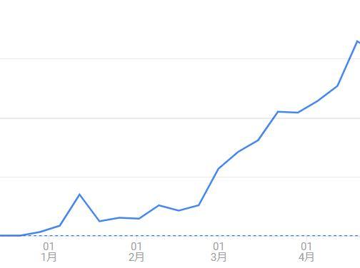 ダルクのブログのアクセス数の推移