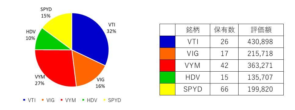 ETFのポートフォリオと投資株数の表