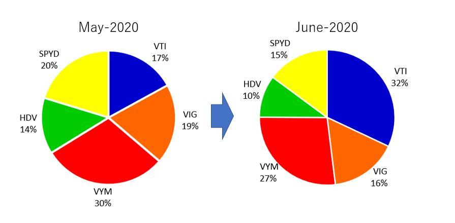 5月から6月のポートフォリオの変化