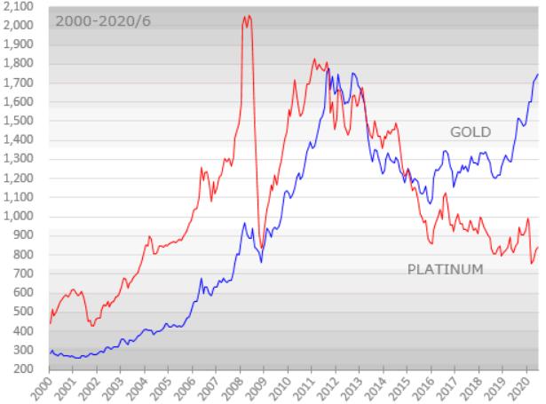 金とプラチナの10年チャート
