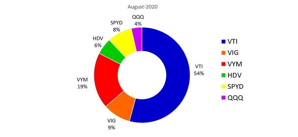 8月の米国ETFのポートフォリオ