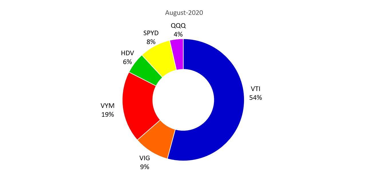 8月の米国ETFのPF