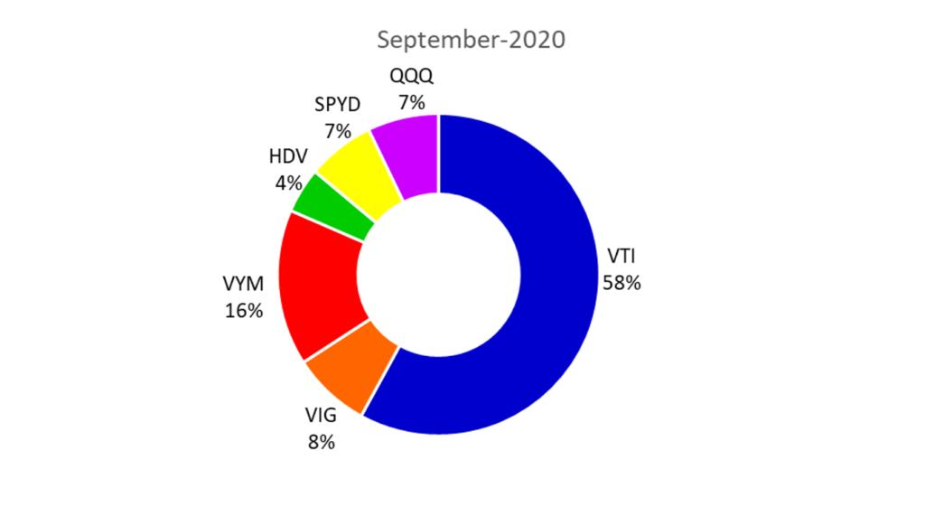 2020年9月の米国ETFのポートフォリオ