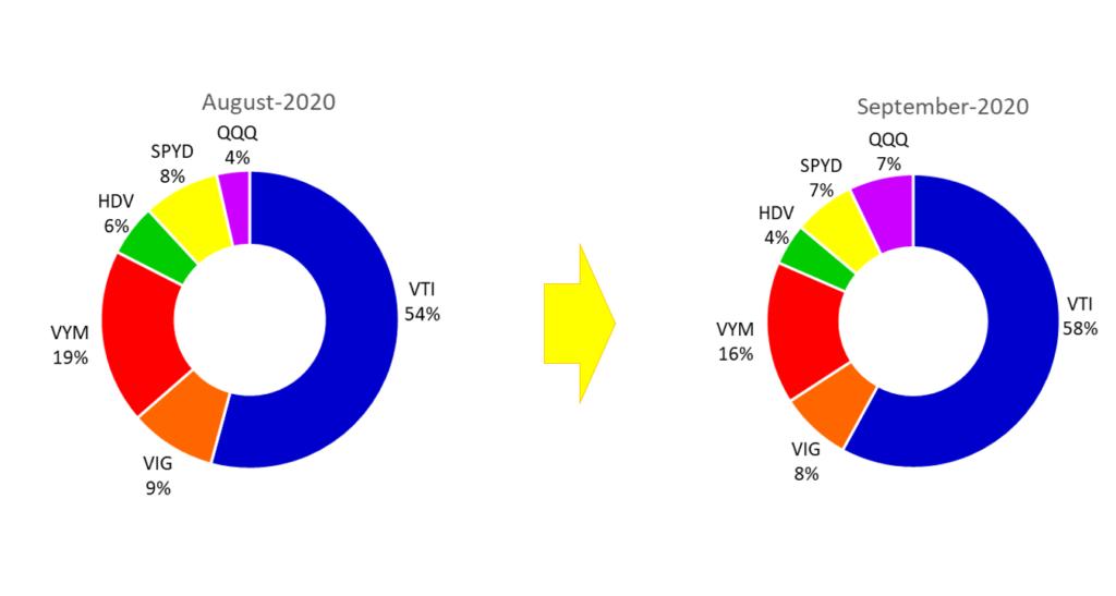 8月~9月の米鉱ETFのポートフォリオの変化