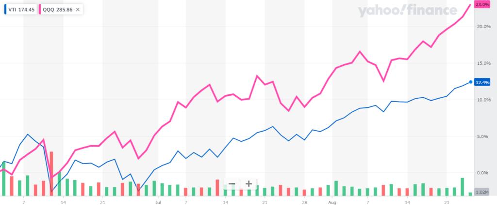 3ヵ月のVTIとQQQのチャート