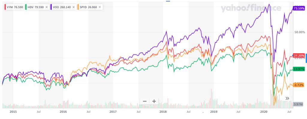 SPYD,VOO,VYM,HDVの5年チャート