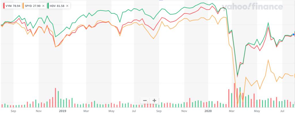 高配当ETF3種の2年間のチャート