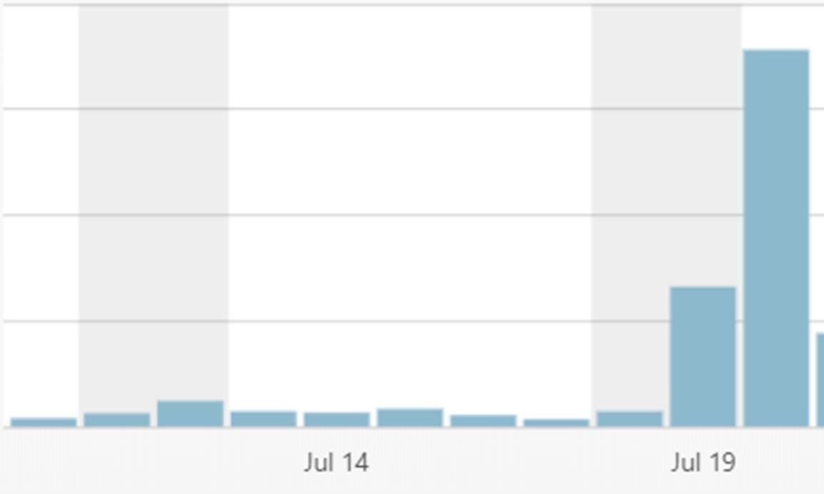 ブログのアクセスが急上昇した図