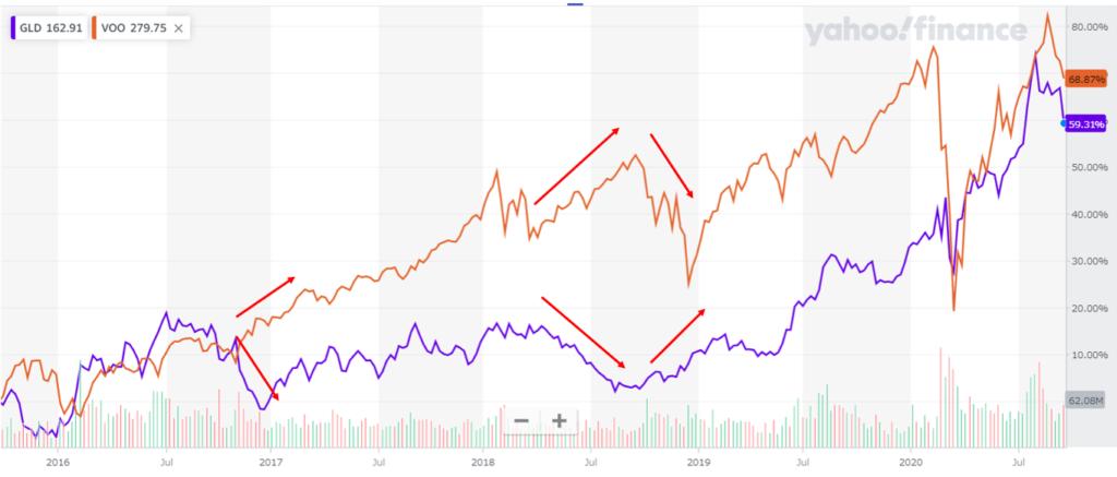 VOOとGLDの5年チャート比較