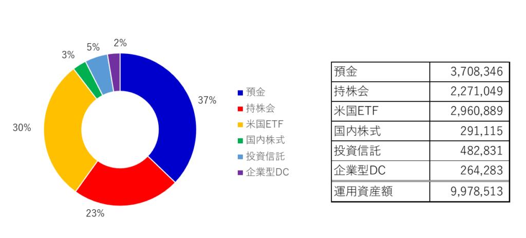 2020年10月の総資産のアセットアロケーションの円グラフと表