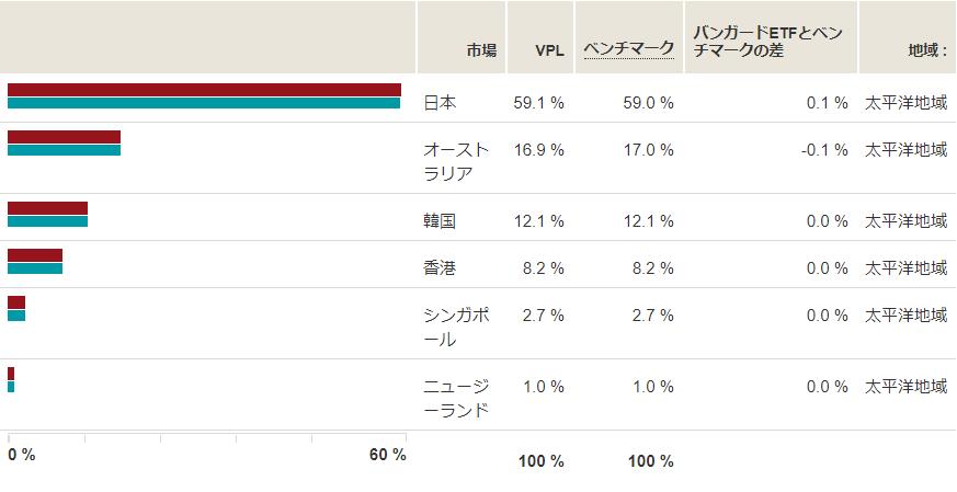 VPLの地域別構成比