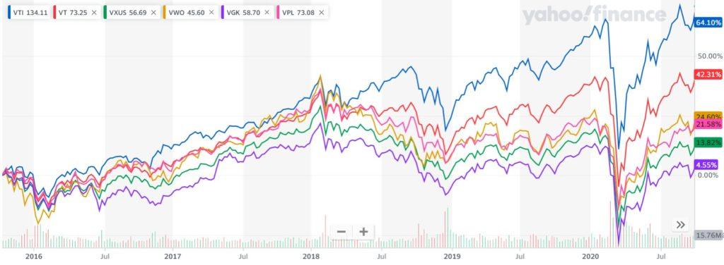 世界・地域に分散投資可能なETFのチャート比較