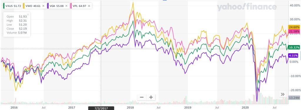 VXUS,VWO,VGK,VPLの5年チャート