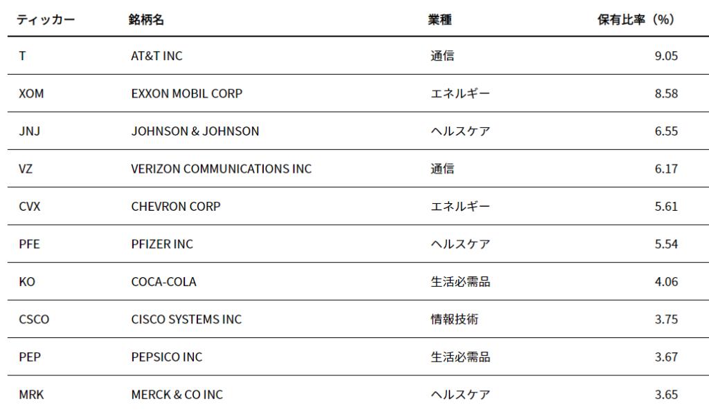 HDVの組み入れ銘柄上位10社