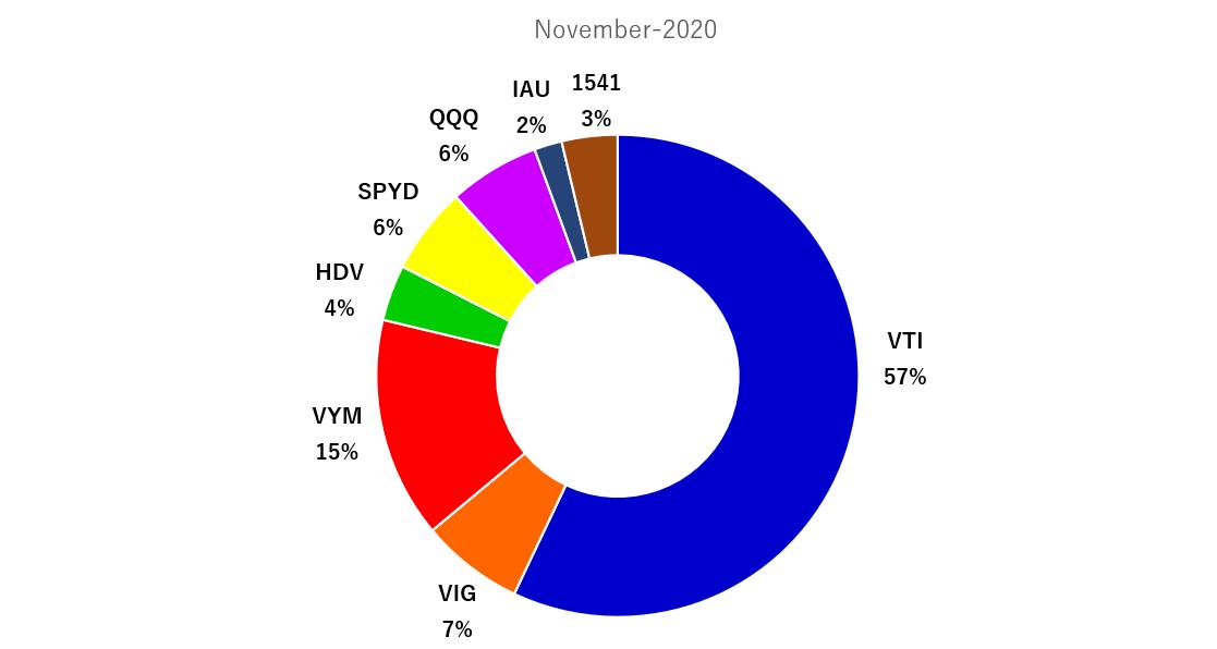 2020年11月の米国ETFのポートフォリオ