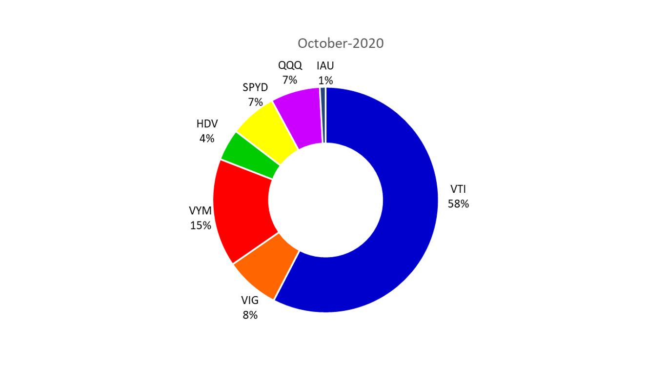 2020年10月の米国ETFのポートフォリオ
