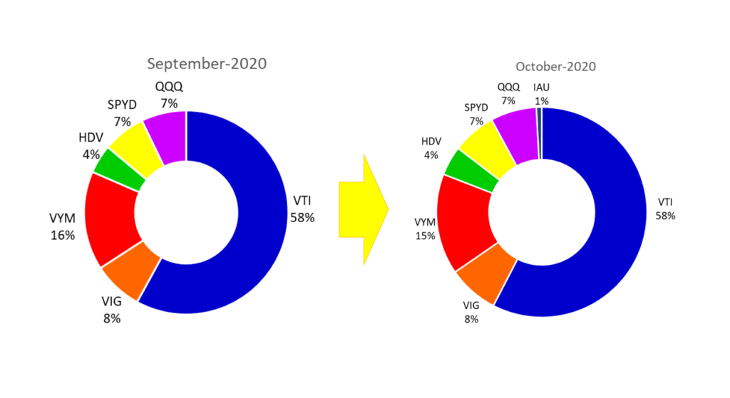 9月から10月の米国ETFのポートフォリオの変化