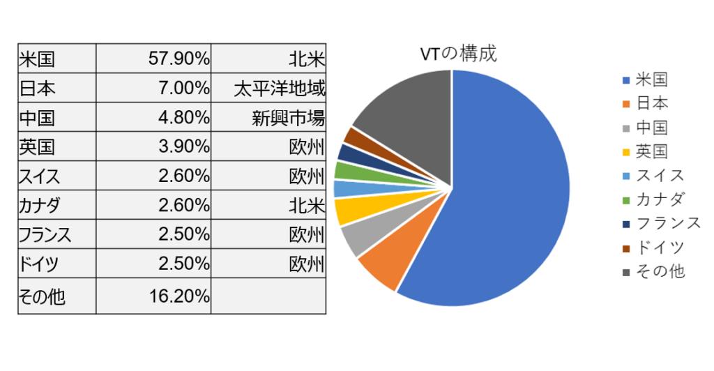 VTの国別構成比のグラフと表