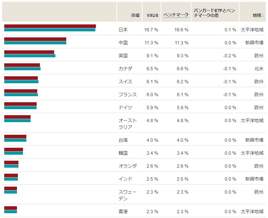 VXUS の国別構成比
