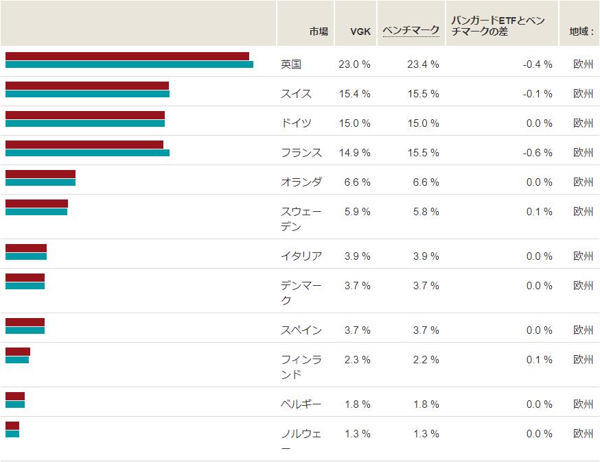 VGKの地域別構成比