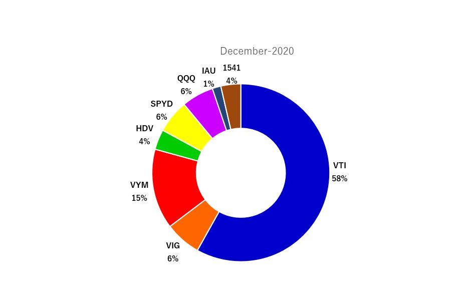 2020年12月の米国ETFのポートフォリオ