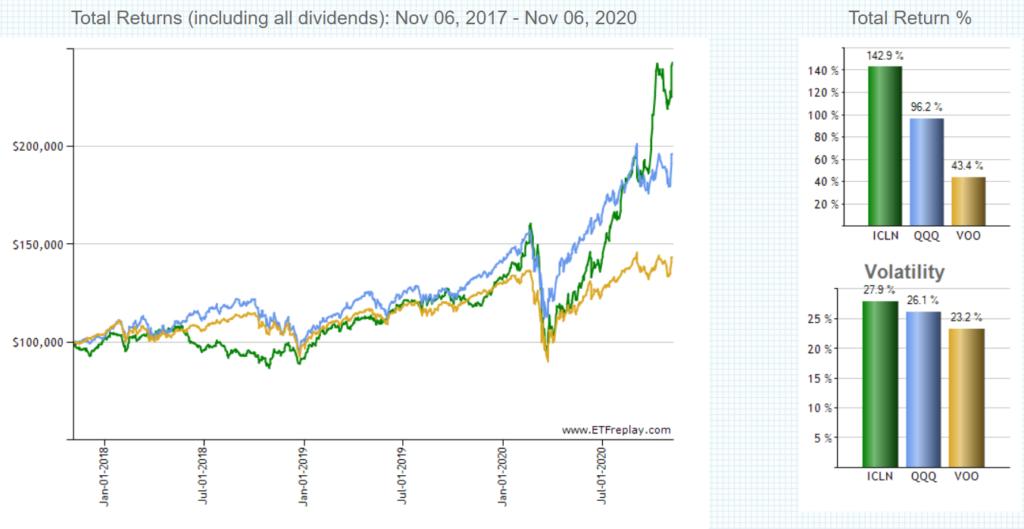 ICLN のパフォーマンス VOO,QQQとのチャート比較