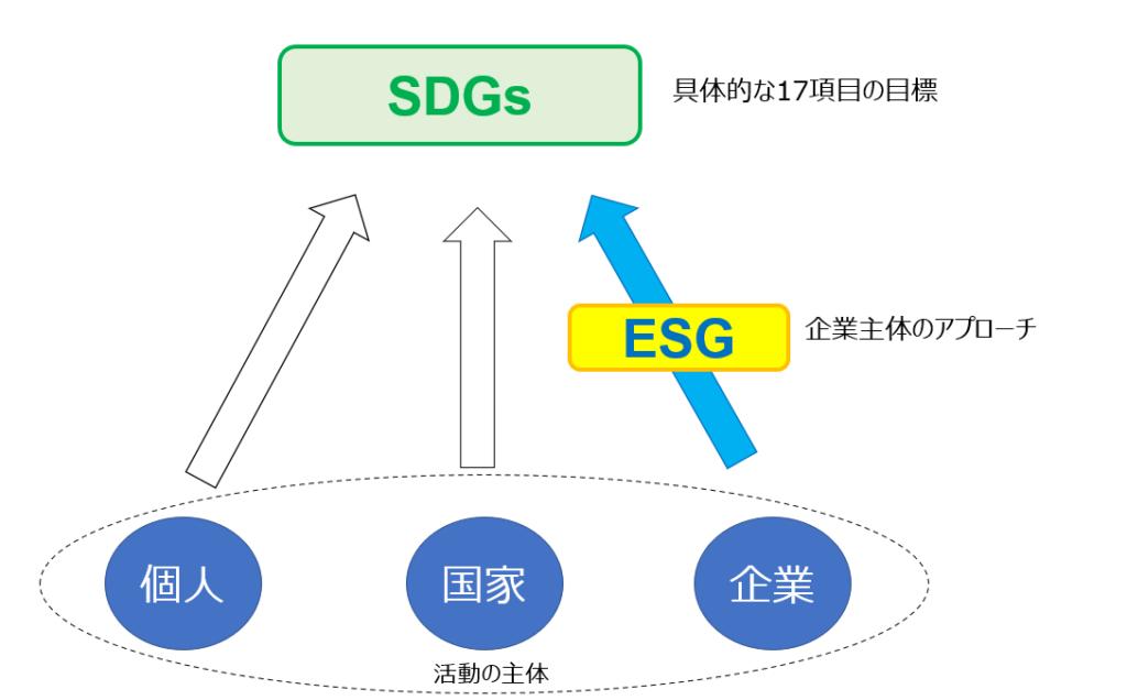 ESGとSDGsの関係の模式図