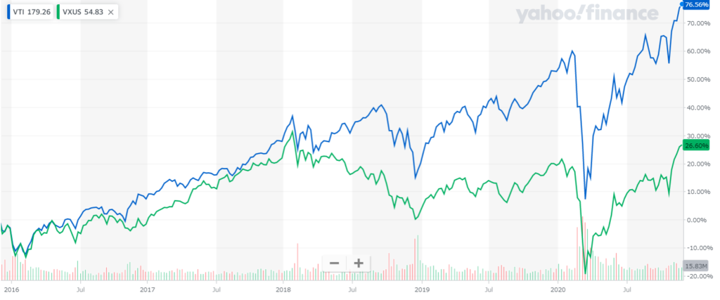 VTIとVXUSの5年チャート