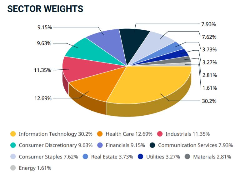MSCI USA エクステンデッド ESG セレクト・インデックスのセクター
