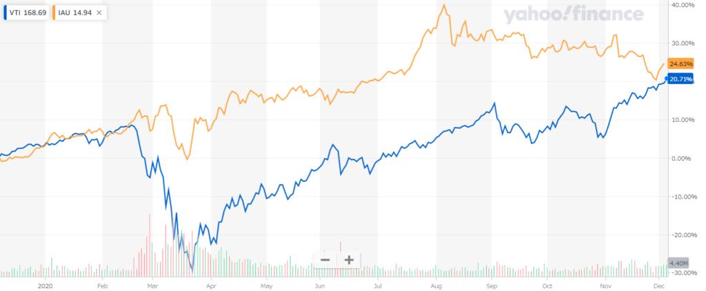 VTIとIAUの1年チャート