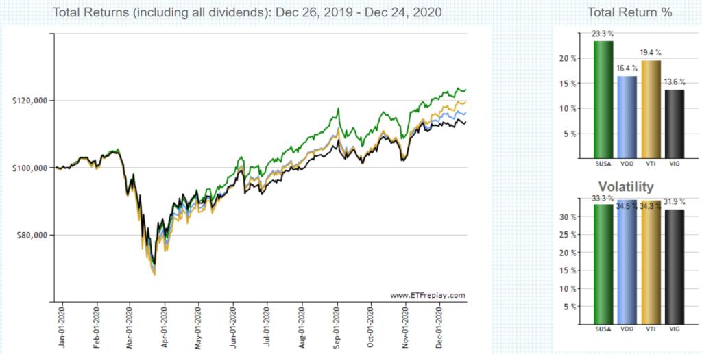 SUSAの1年間チャート、VOO,VTI,VIGとの比較