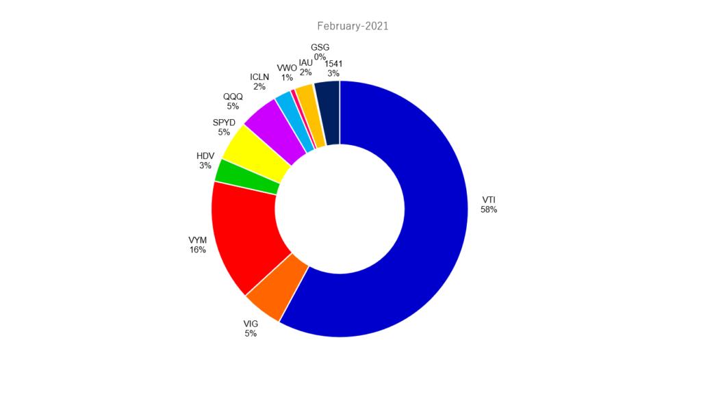 2021年2月の米国ETFポートフォリオ
