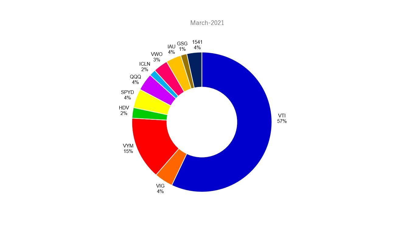 2012年3月のポートフォリオ