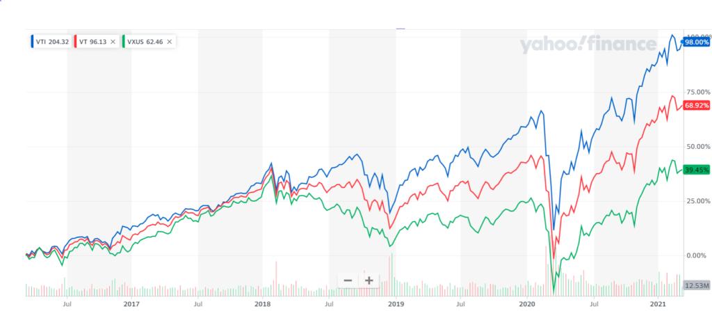 VTIとVTとVXUSの5年チャート