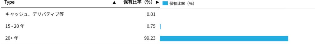 TLTの構成債券の残存年数