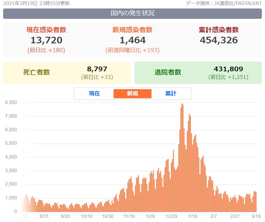 日本の新規感染者数の推移