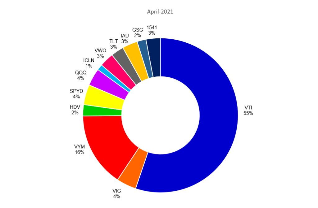 2021年4月の米国ETFのポートフォリオ