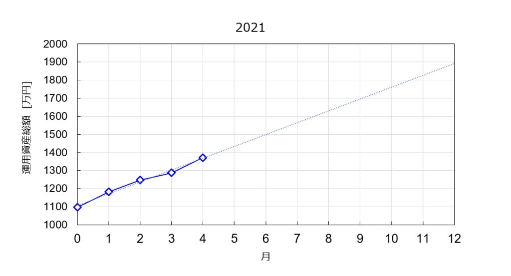 2012年の総資産の推移