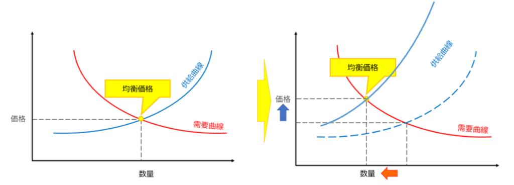 受給バランスのグラフ