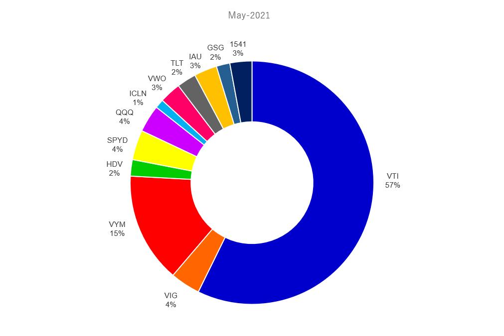 2021年5月の米国ETFのポートフォリオ