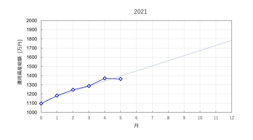 2021年5月時点の資産総額の推移