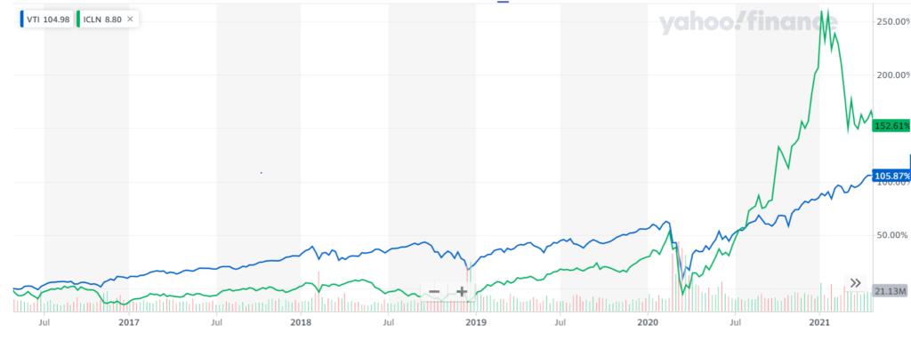 VTIとICLNの長期チャート