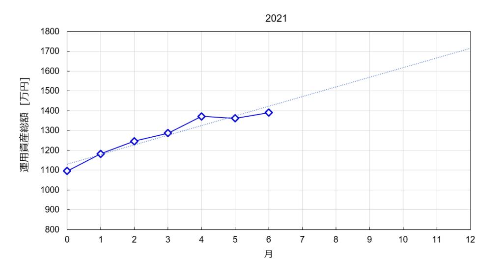 2021年の総資産推移