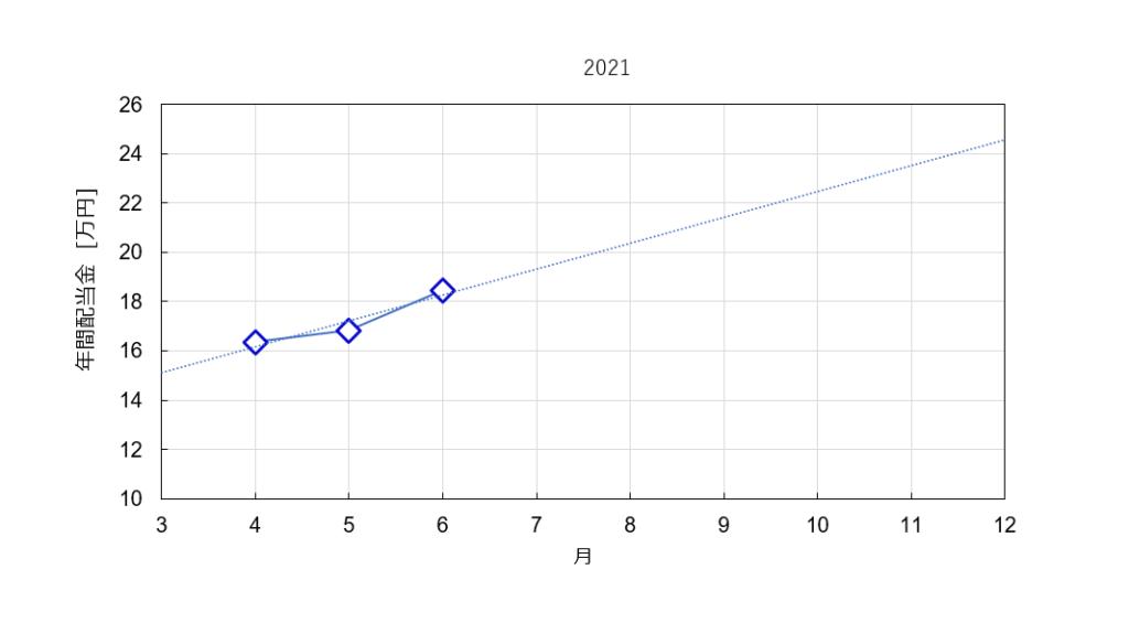 2021年の分配金推移