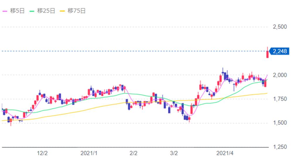 サイバーエージェントの株価推移
